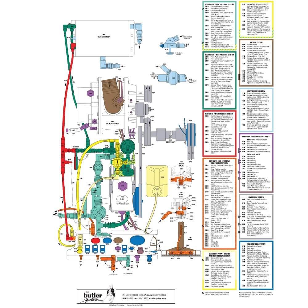 Butler System Schematic The Butler Corporation